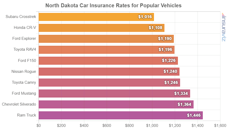 North Dakota Car Insurance Rates for Popular Vehicles