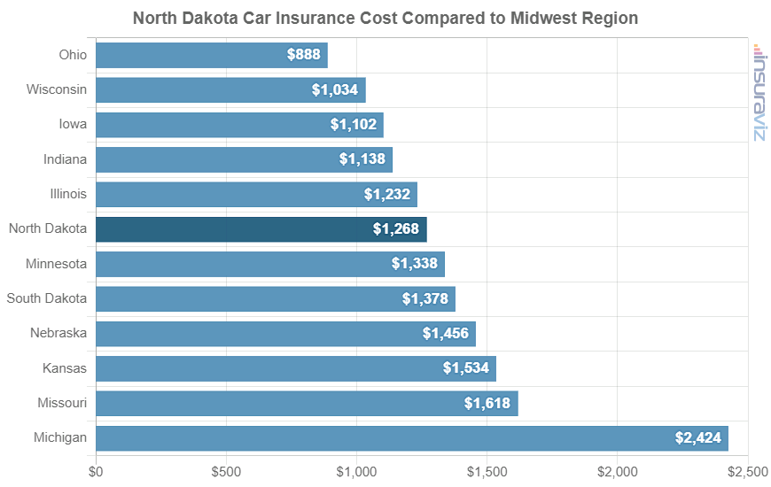 North Dakota Car Insurance Cost Compared to Midwest Region
