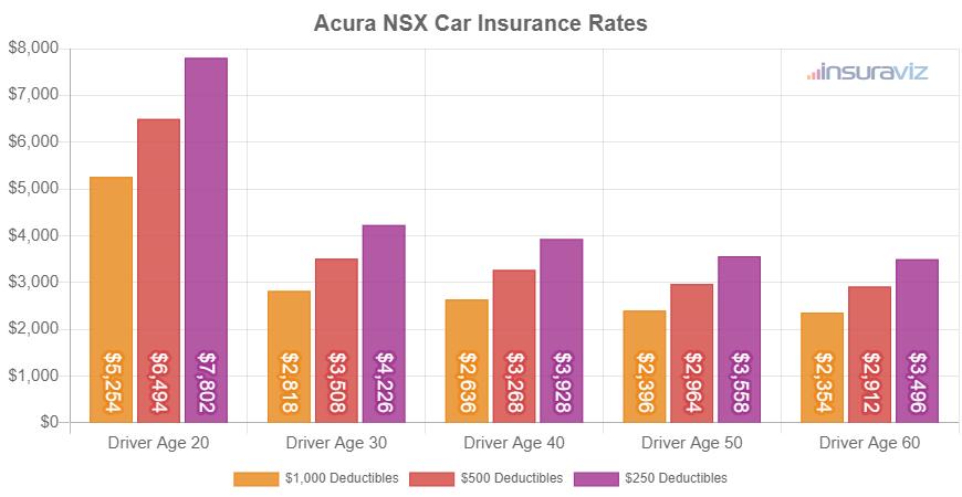 Acura NSX Car Insurance Rates