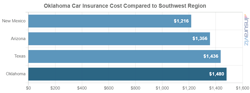 Oklahoma Car Insurance Cost Compared to Southwest Region
