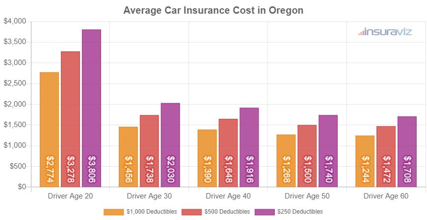 Average Car Insurance Cost in Oregon