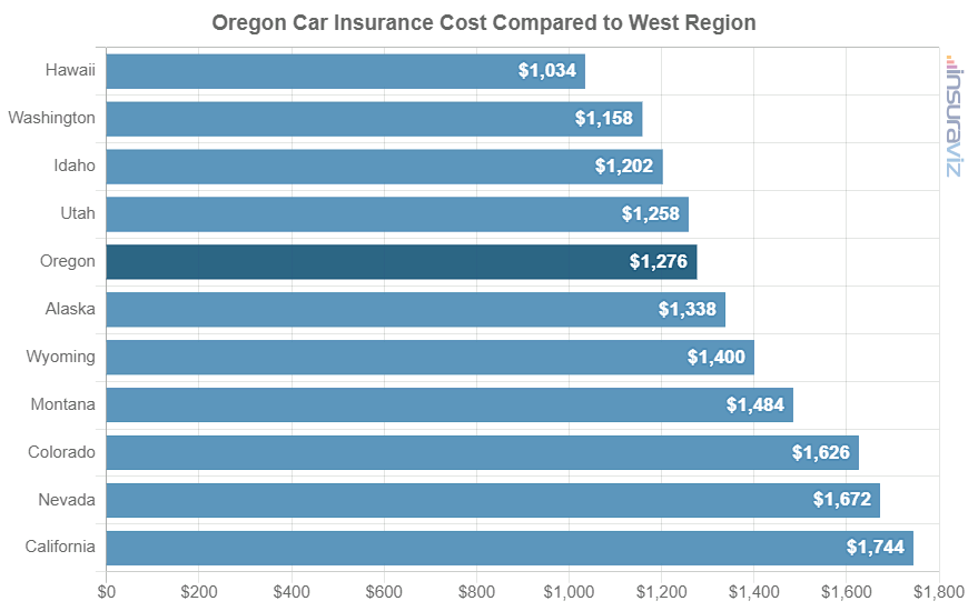Oregon Car Insurance Cost Compared to West Region