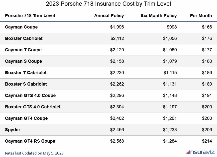 Porsche 718 Insurance Cost by Trim Level