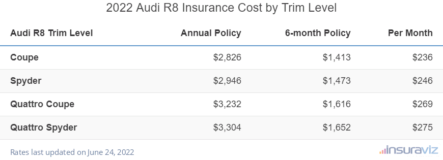 Audi R8 Insurance Cost by Trim Level