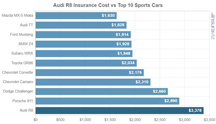 Audi R8 Insurance Cost vs Top 10 Sports Cars