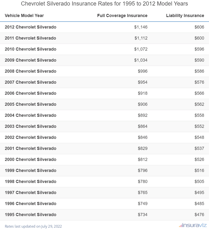 Chevy Silverado Insurance Rates for 1995 to 2012 Model Years