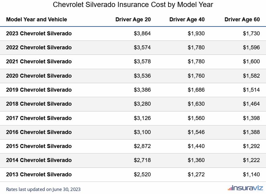 Chevrolet Silverado Insurance Cost by Model Year