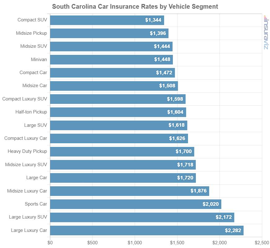 South Carolina Car Insurance Rates by Vehicle Segment