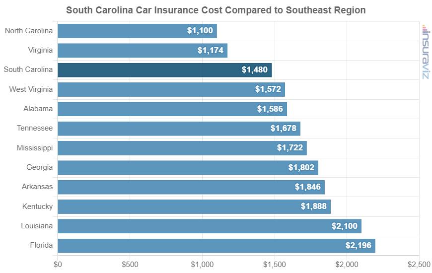 South Carolina Car Insurance Cost Compared to Southeast Region