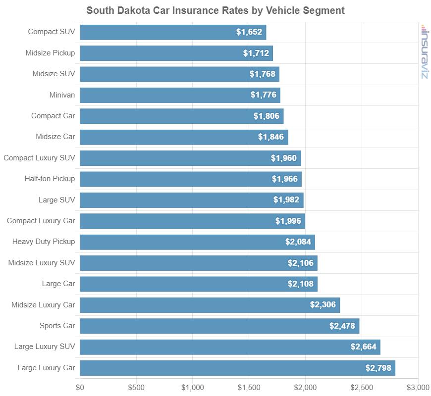 South Dakota Car Insurance Rates by Vehicle Segment