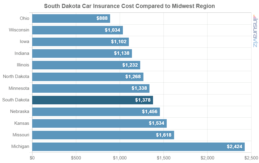 South Dakota Car Insurance Cost Compared to Midwest Region