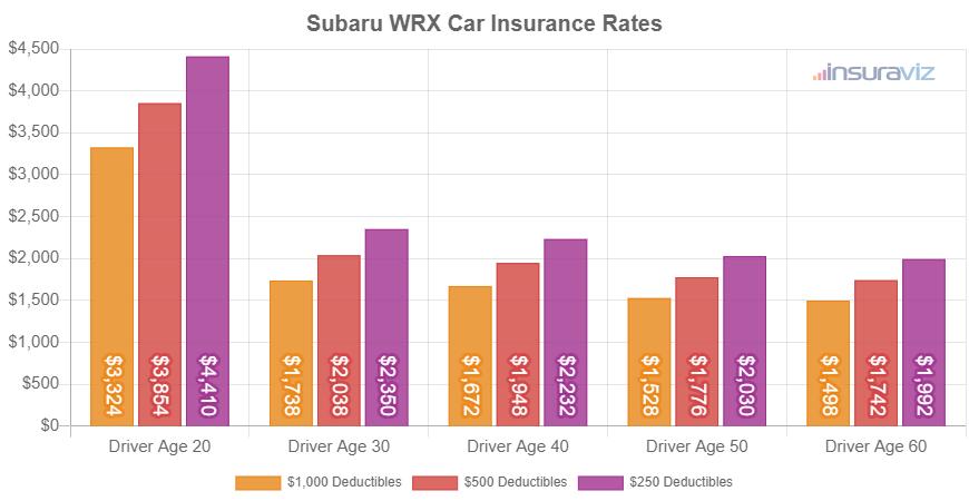 Subaru WRX Car Insurance Rates