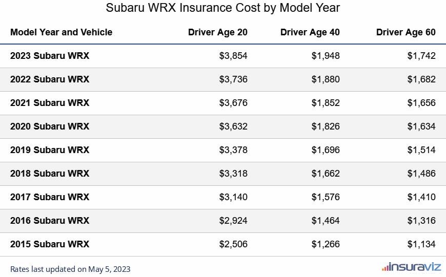 Subaru WRX Insurance Cost by Model Year