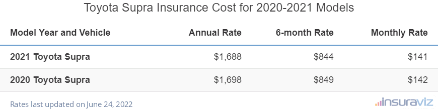 Toyota Supra Insurance Cost by Model Year