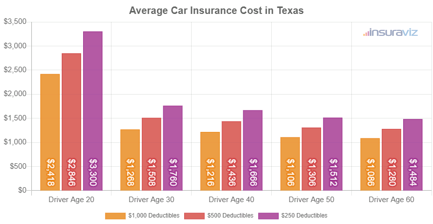 Average Car Insurance Cost in Texas