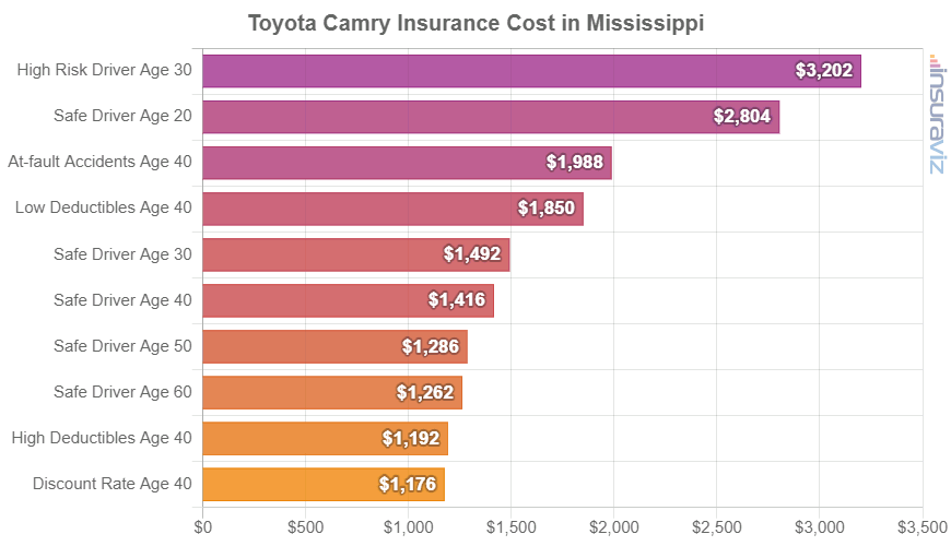 Toyota Camry Insurance Cost in Mississippi