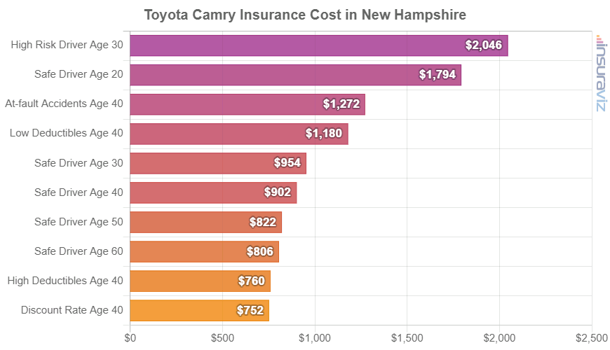 Toyota Camry Insurance Cost in New Hampshire