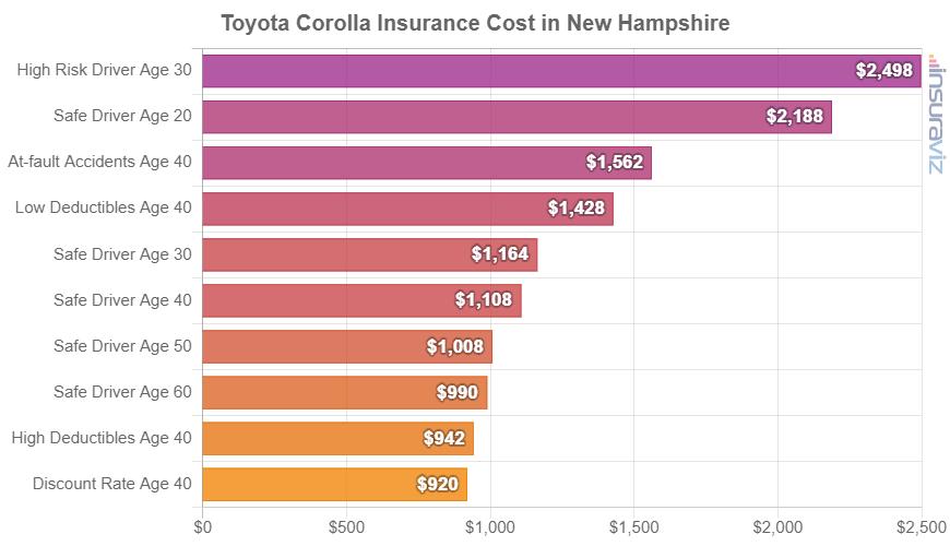 Toyota Corolla Insurance Cost in New Hampshire