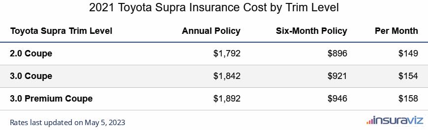 Toyota Supra Insurance Cost by Trim Level
