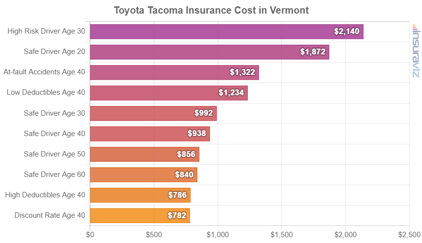 Toyota Tacoma Insurance Cost in Vermont