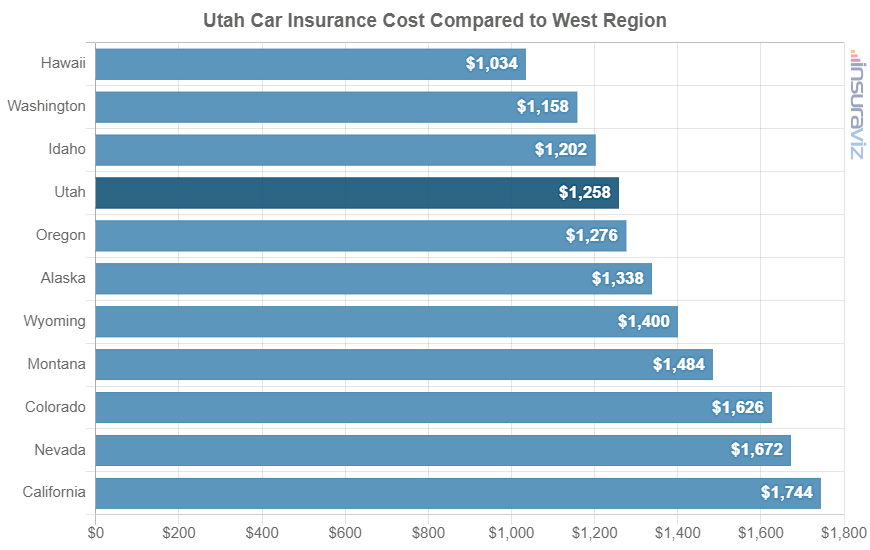 Utah Car Insurance Cost Compared to West Region