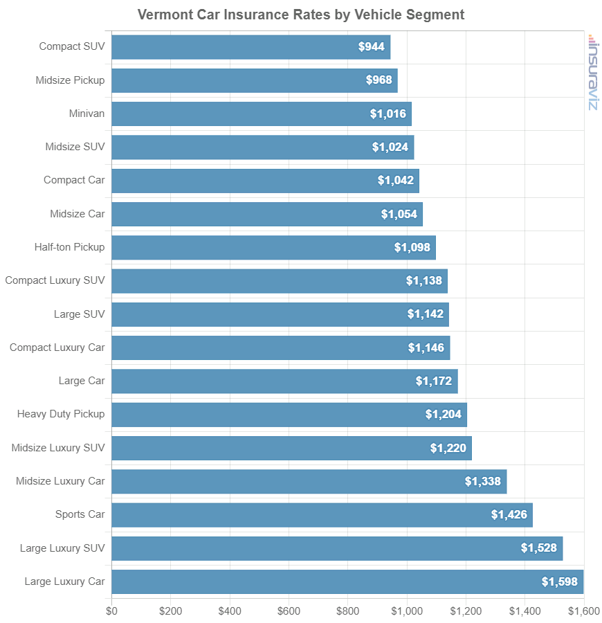 Vermont Car Insurance Rates by Vehicle Segment