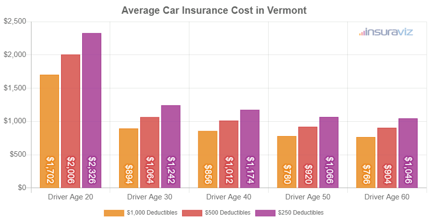 Average Car Insurance Cost in Vermont