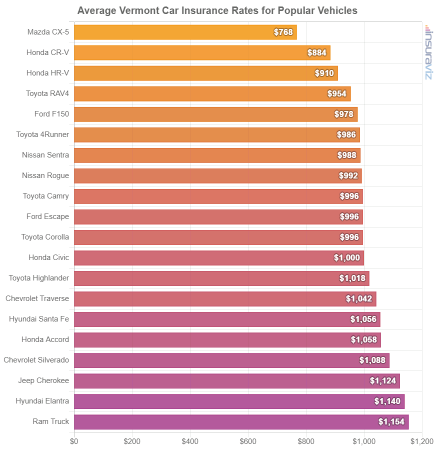Average Vermont Car Insurance Rates for Popular Vehicles