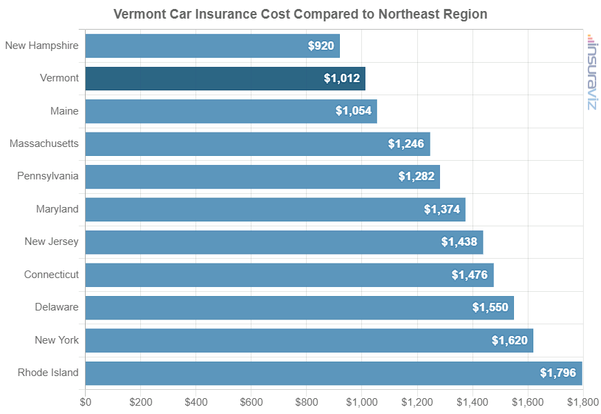 Vermont Car Insurance Cost Compared to Northeast Region