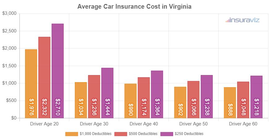 Average Car Insurance Cost in Virginia