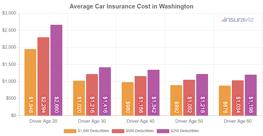 Average Car Insurance Cost in Washington