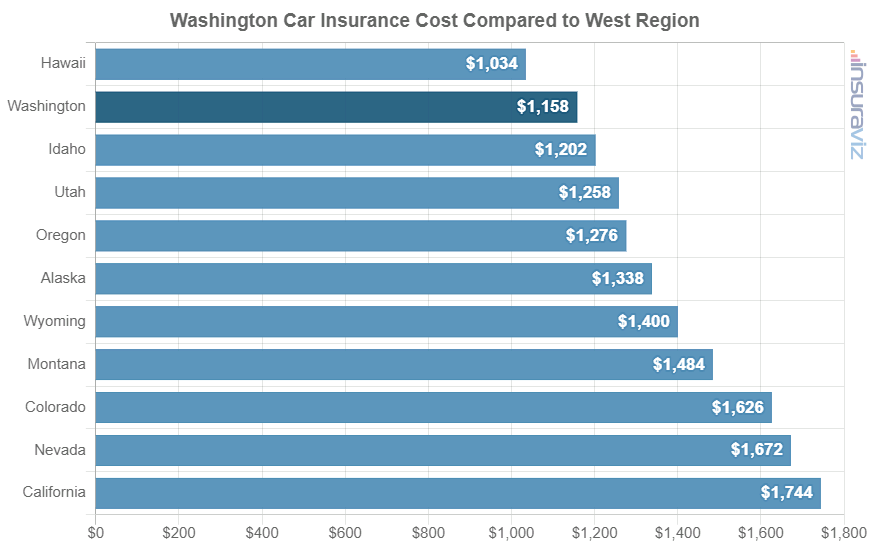 Washington Car Insurance Cost Compared to West Region
