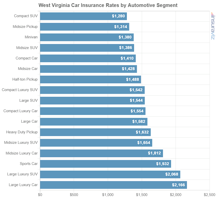 West Virginia Car Insurance Rates by Automotive Segment