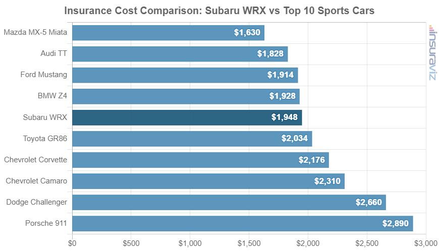 Insurance Cost Comparison: Subaru WRX vs Top 10 Sports Cars