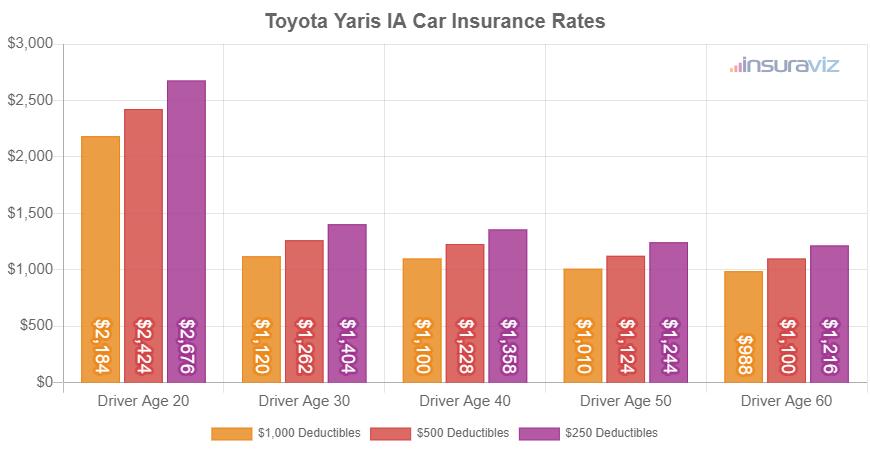 Toyota Yaris IA Insurance Cost 2021 Rates + Comparisons
